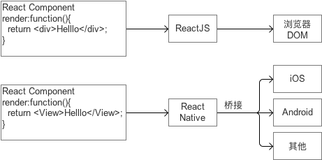 React Native开发入门