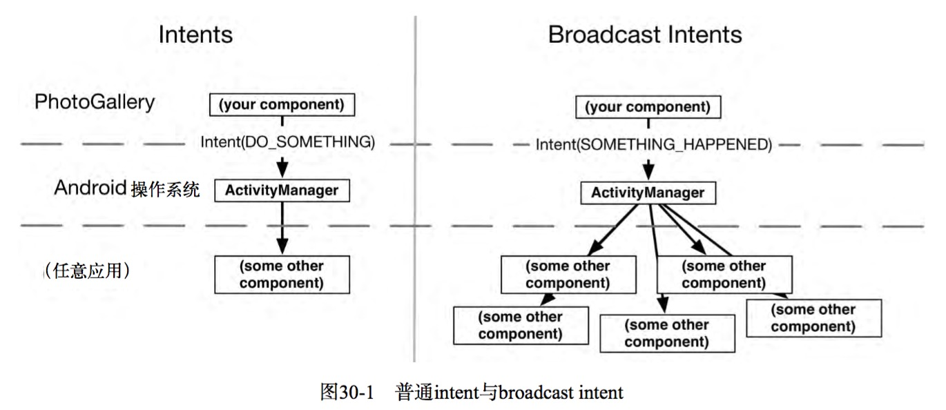 Android Broadcast Receiver (广播接收者)