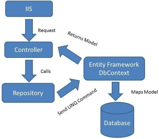 4.CRUD Operations Using the Repository Pattern in MVC【在MVC中使用仓储模式进行增删查改】