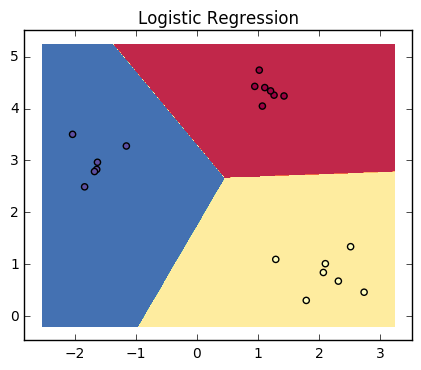 Logistic Regression 3 classes