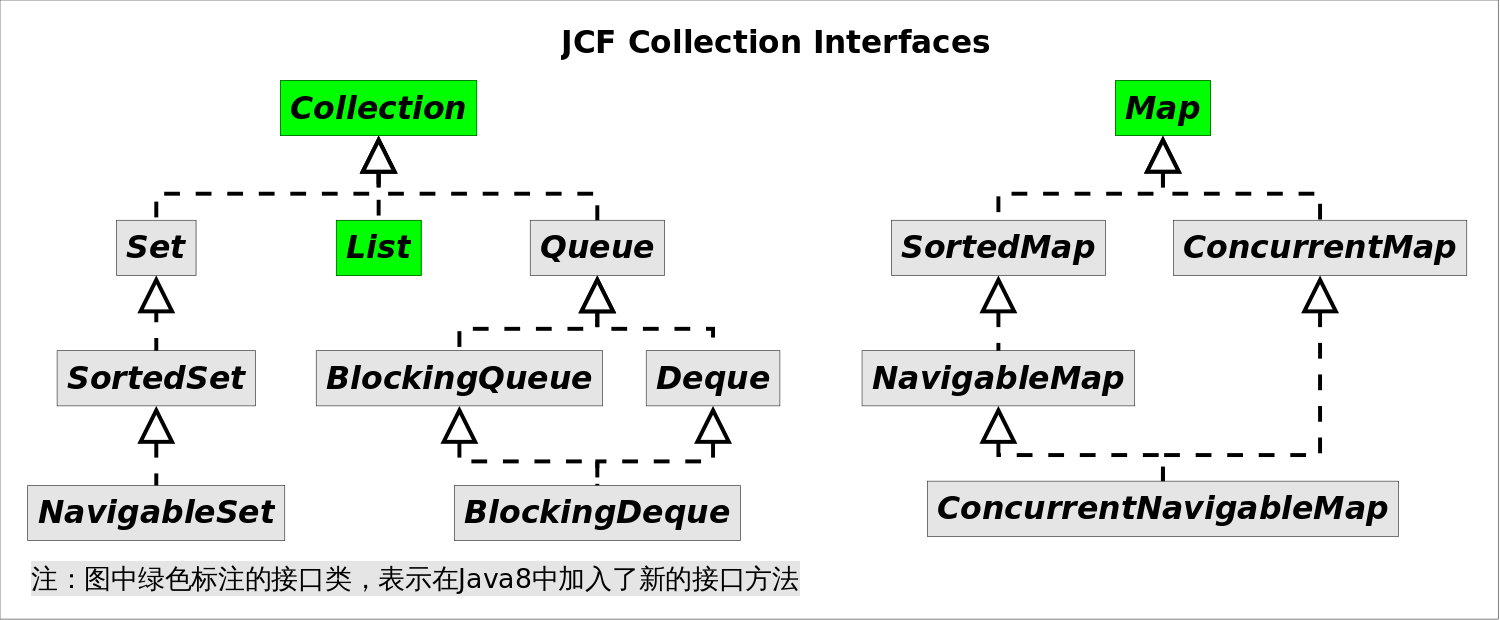 JCF_Collection_Interfaces